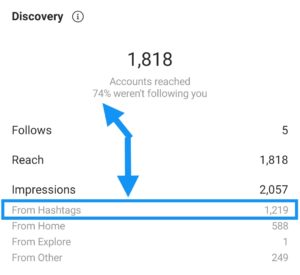 Instagram hashtag strategy organic results 2